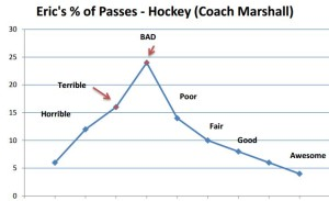 Eric terrible to bad graph